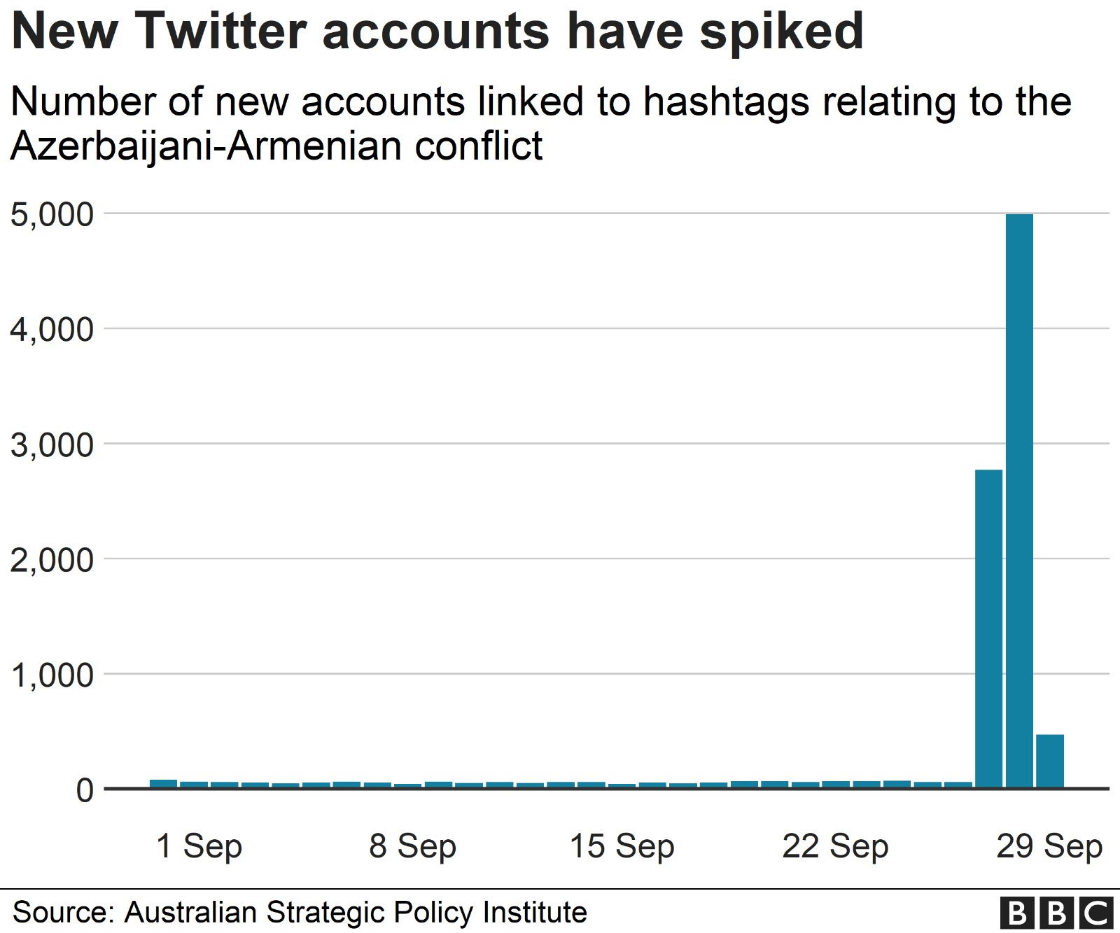 Graph of new Twitter accounts