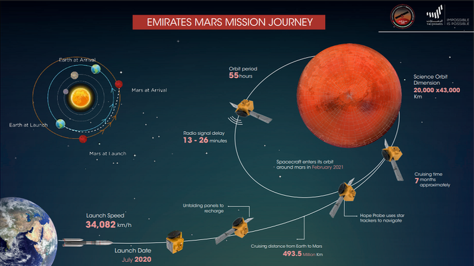 UAE Mars mission: Hope project a 'real step forward for exploration' - BBC  NewsBBC