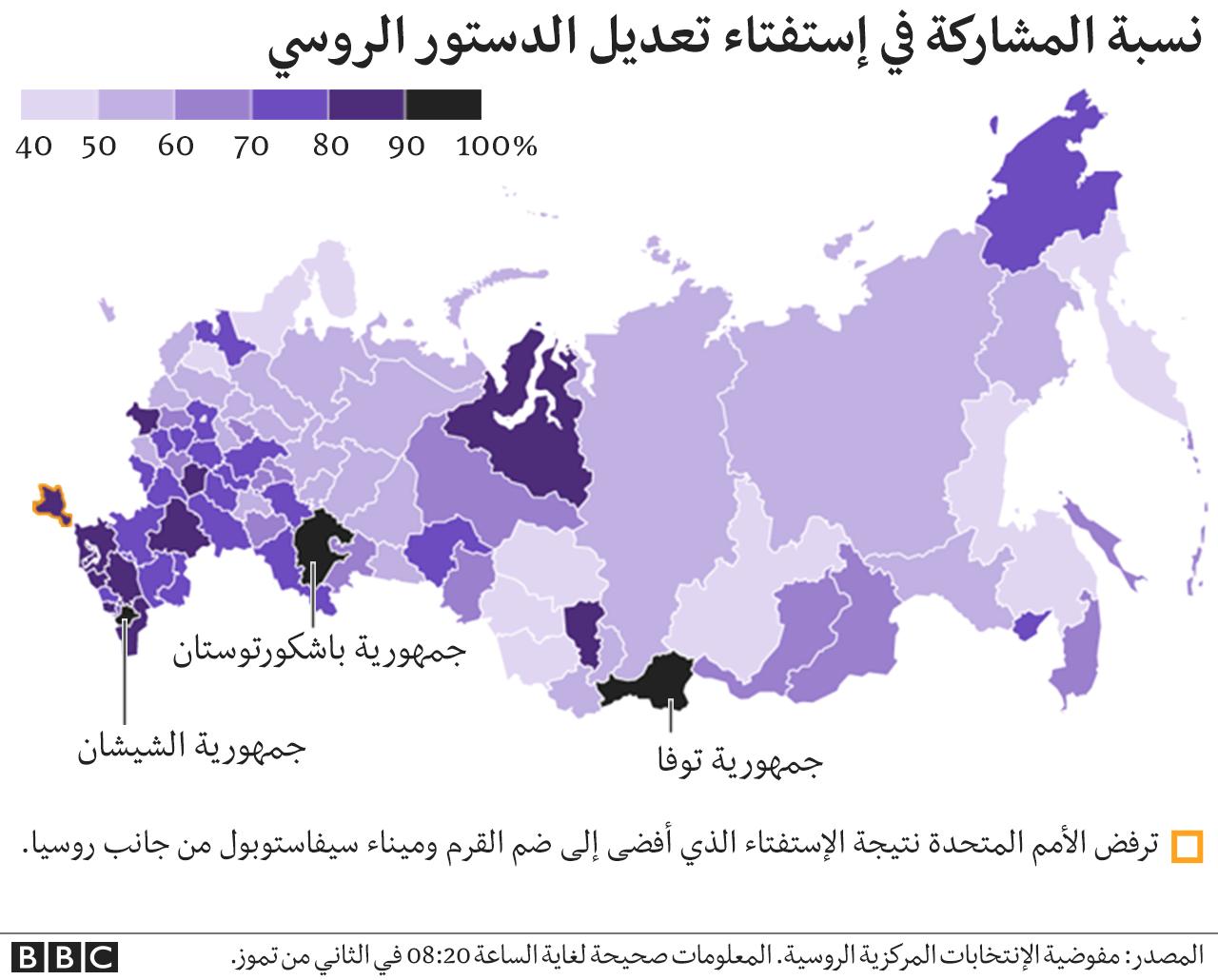 نسبة المشاركة في الاستفتاء الدستوري