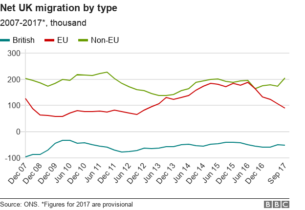 Line chart tracking UK emigration, EU immigration and non-EU immigration since 2007.