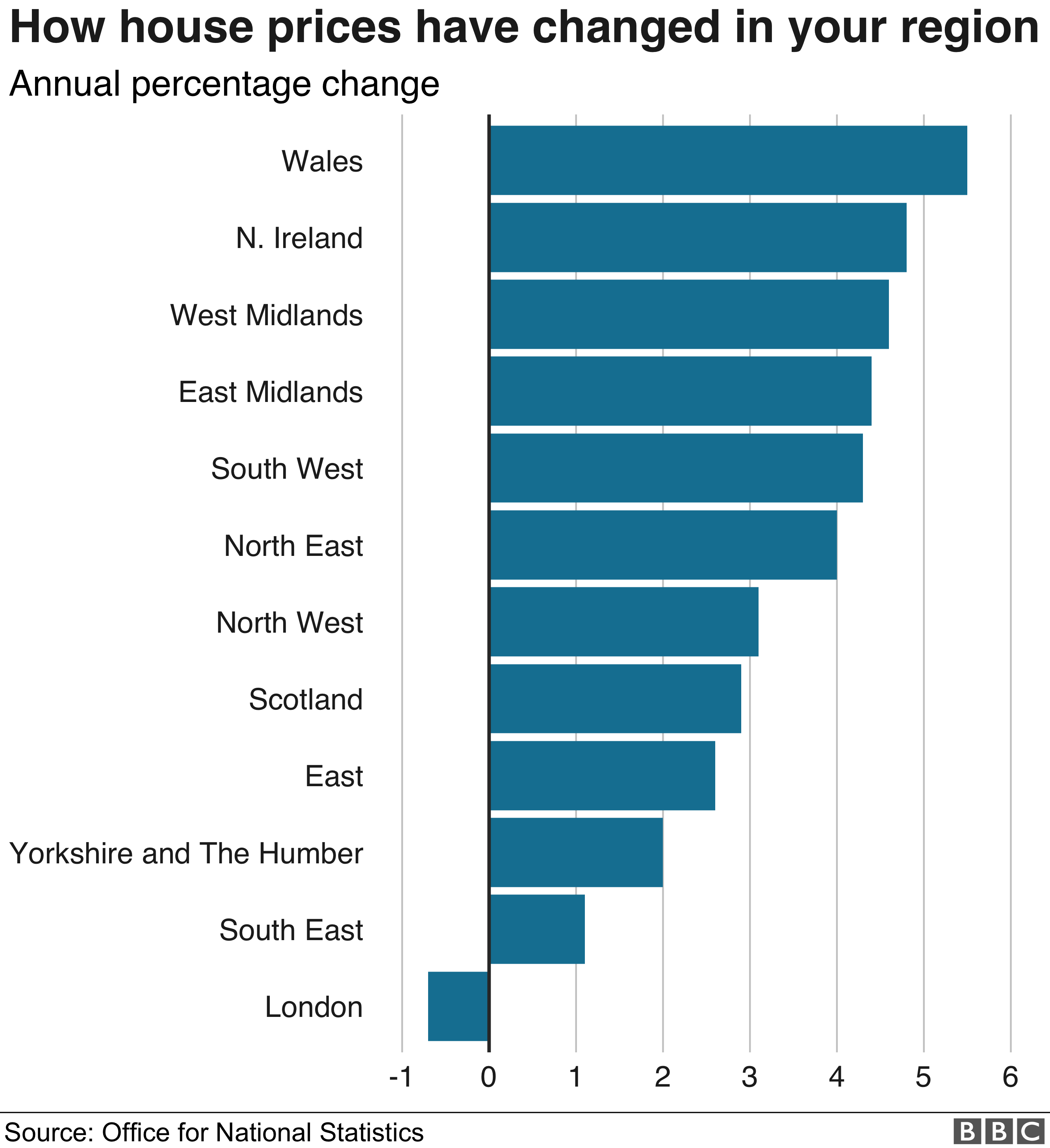 Regional house price graph