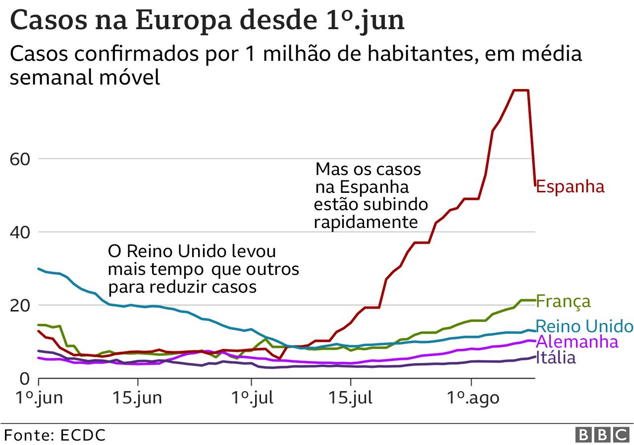 gráfico de segunda onda na europa