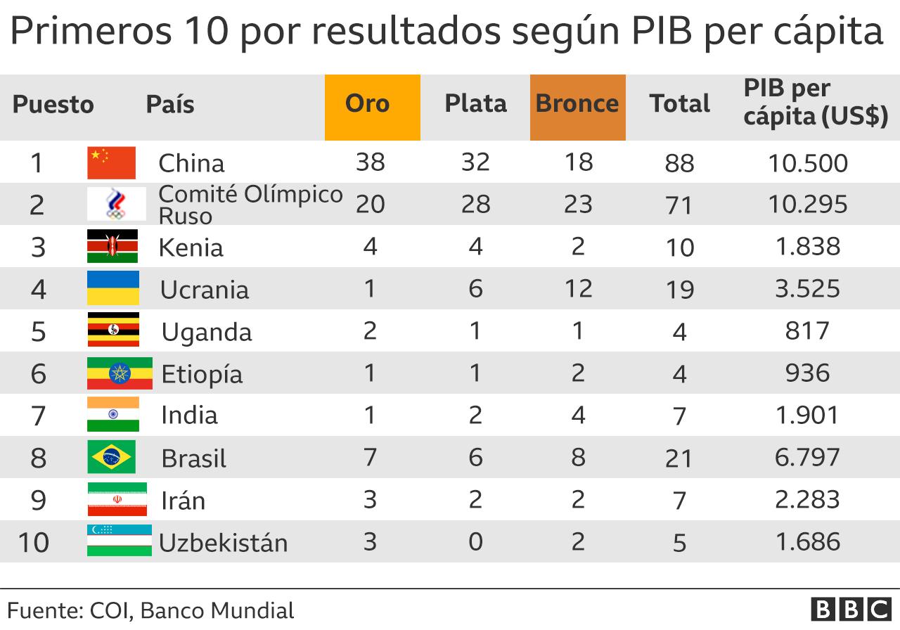 Tabla de medallas según PIB per cápita