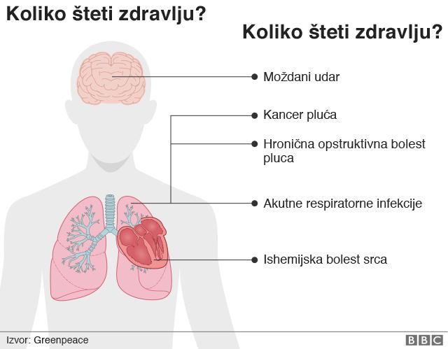 Kako zagađenje šteti vašem zdravlju