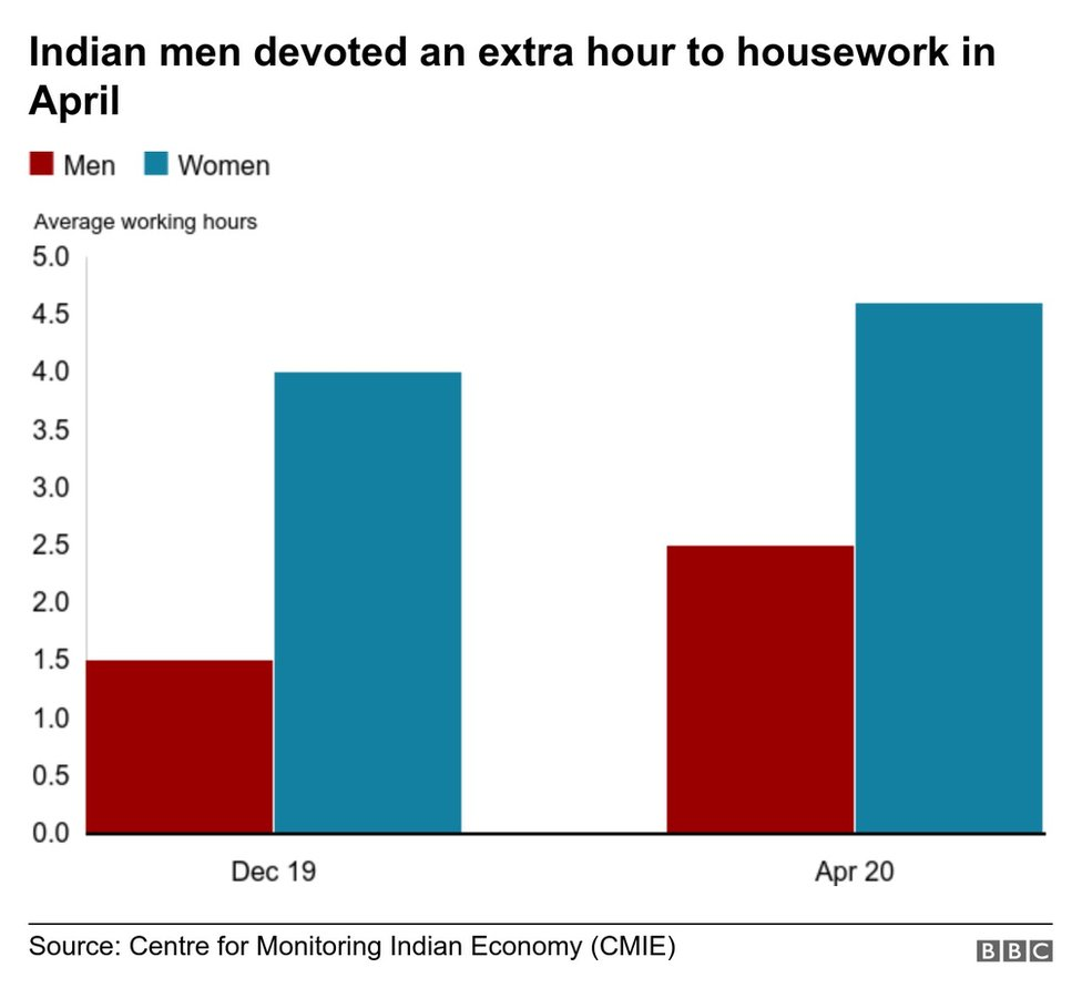 A graphic showing Indian men devoted an extra hour to housework in April