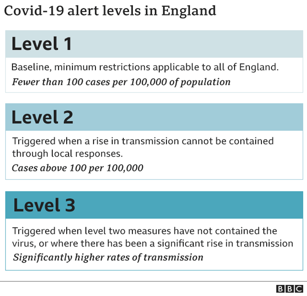 Coronavirus: Nottingham has highest Covid infection rate in UK thumbnail