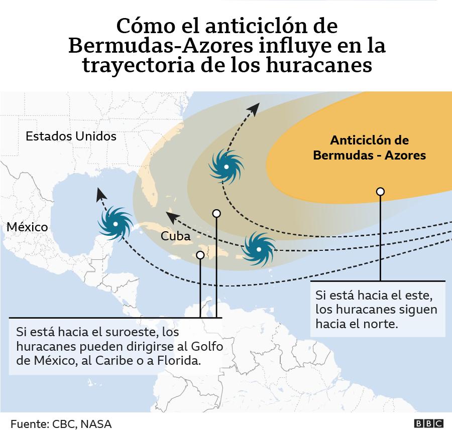 Gráfico de localización del anticiclón de Bermudas-Azores