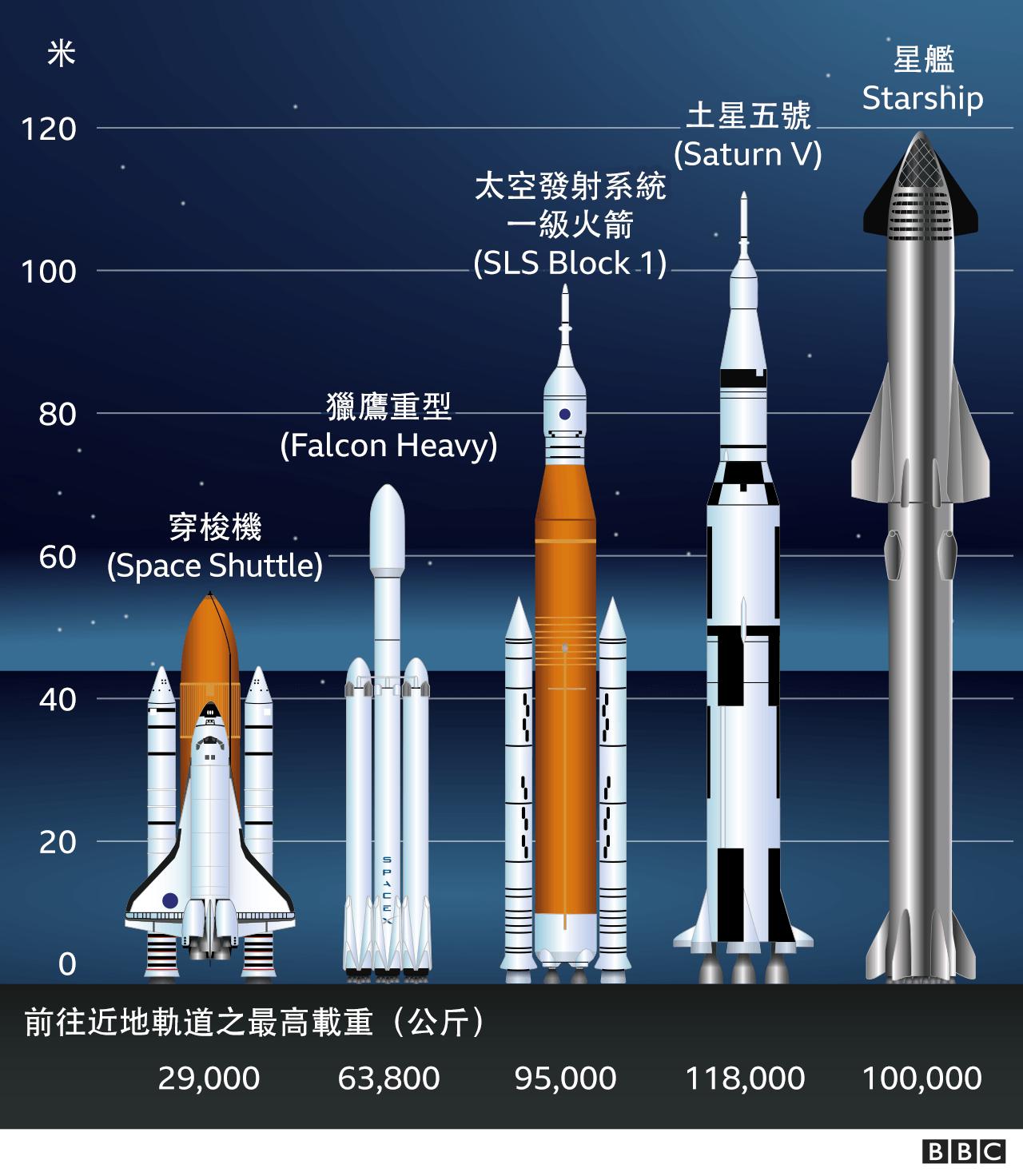 不同宇航火箭比較