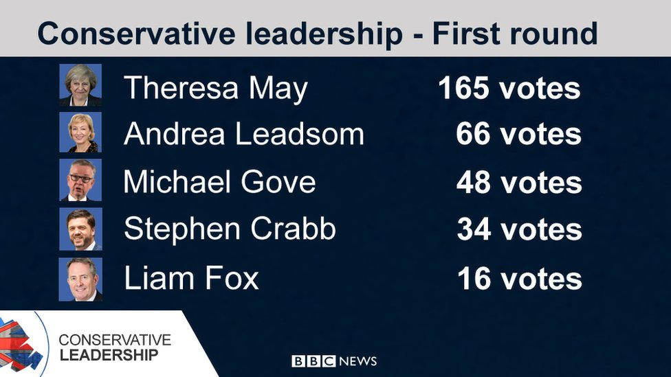 Graphic showing the results of the first round of voting in the Conservative leadership contest