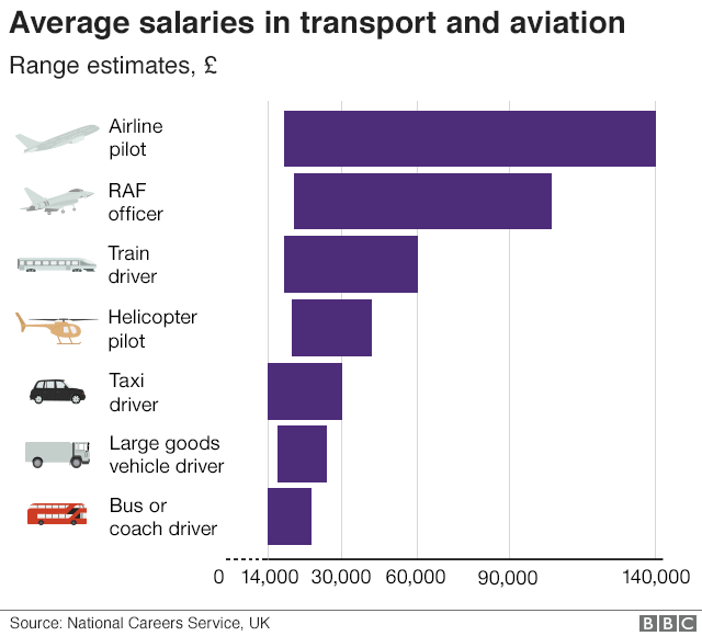 Chart showing the salary ranges in the UK across the transport and aviation industries.