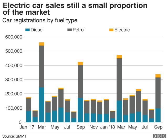 Car sales type graphic