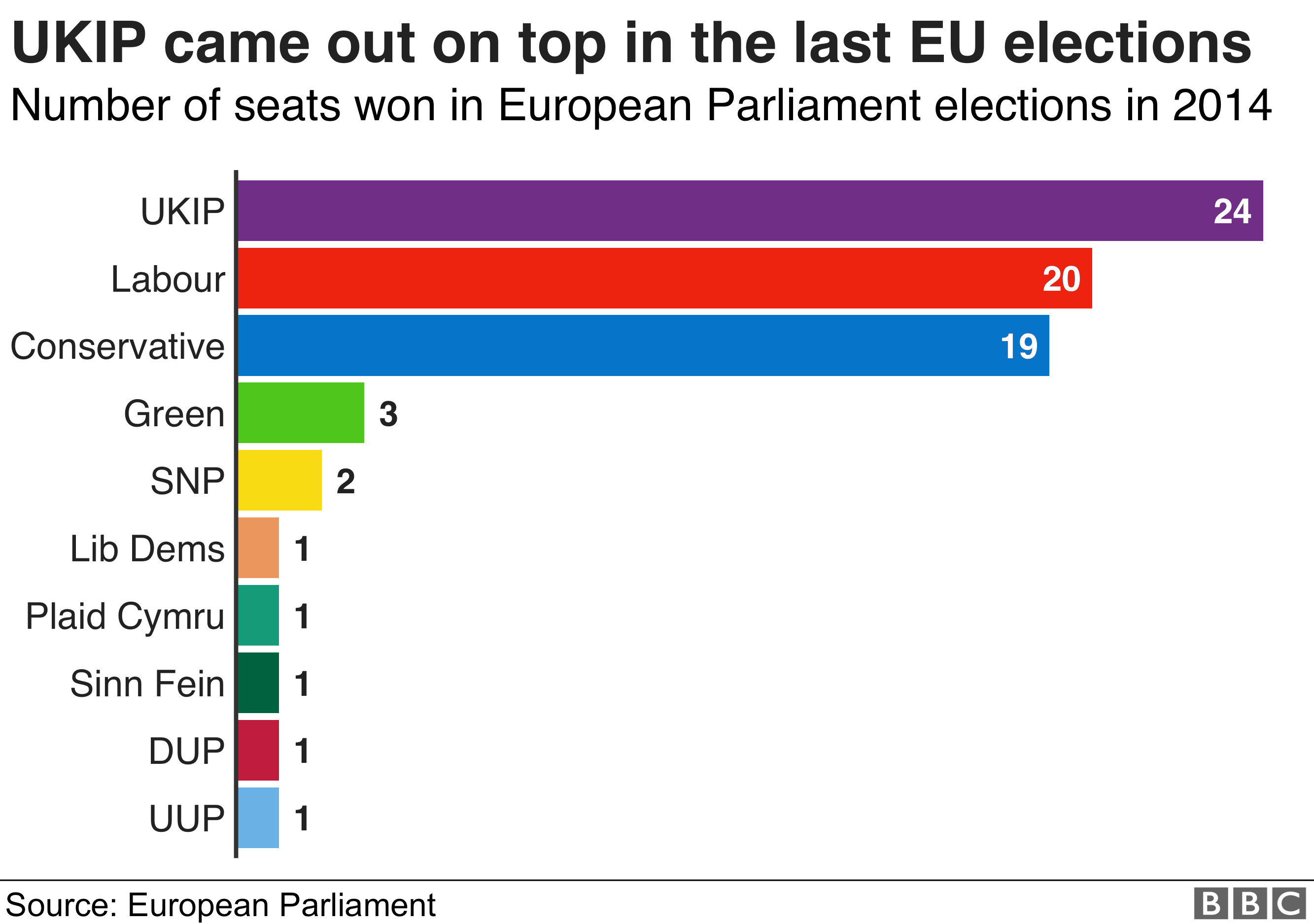 Bar chart of number of seats won in European Parliament elections in 2014 - UKIP came out top followed by Labour then Conservatives
