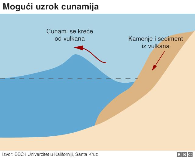 mapa cunamija