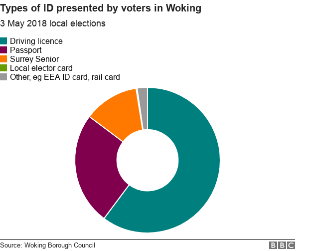 Chart showing that driving licences were the most popular form of ID used in local elections in Woking