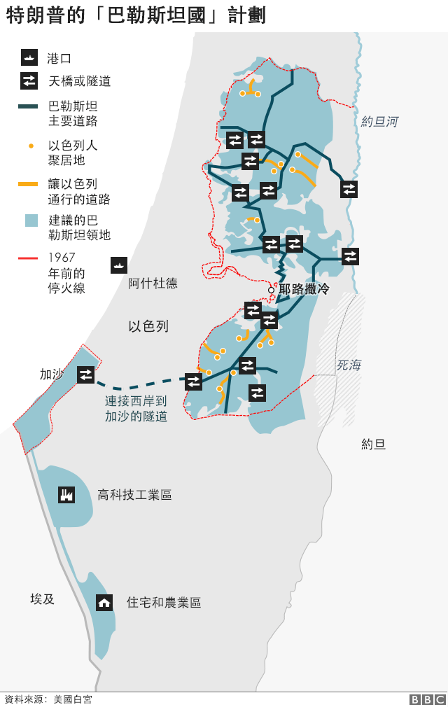 特朗普的巴勒斯坦國計劃
