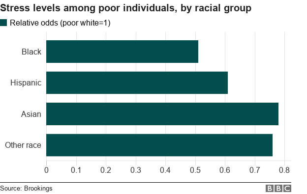 A chart showing stress levels among poor individuals, by racial group