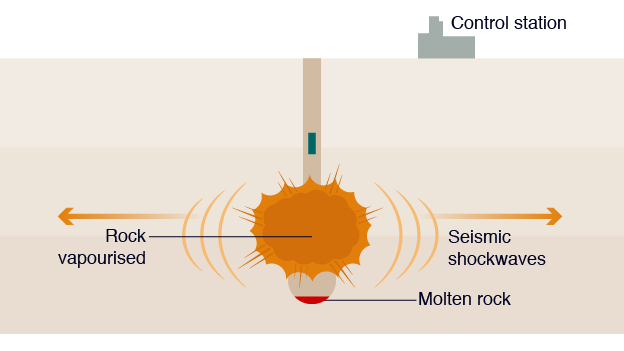 2. Detonation: the device is detonated from the control room.