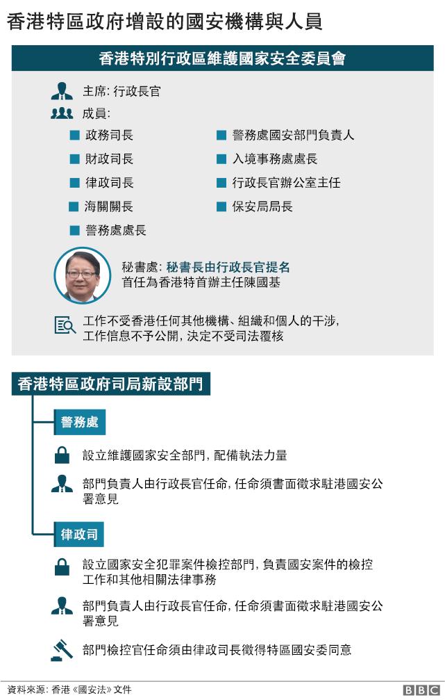 香港特區政府新設機構與人員