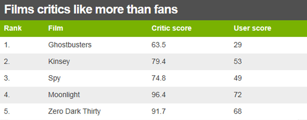 Table showing top 5 films critics liked more than fans