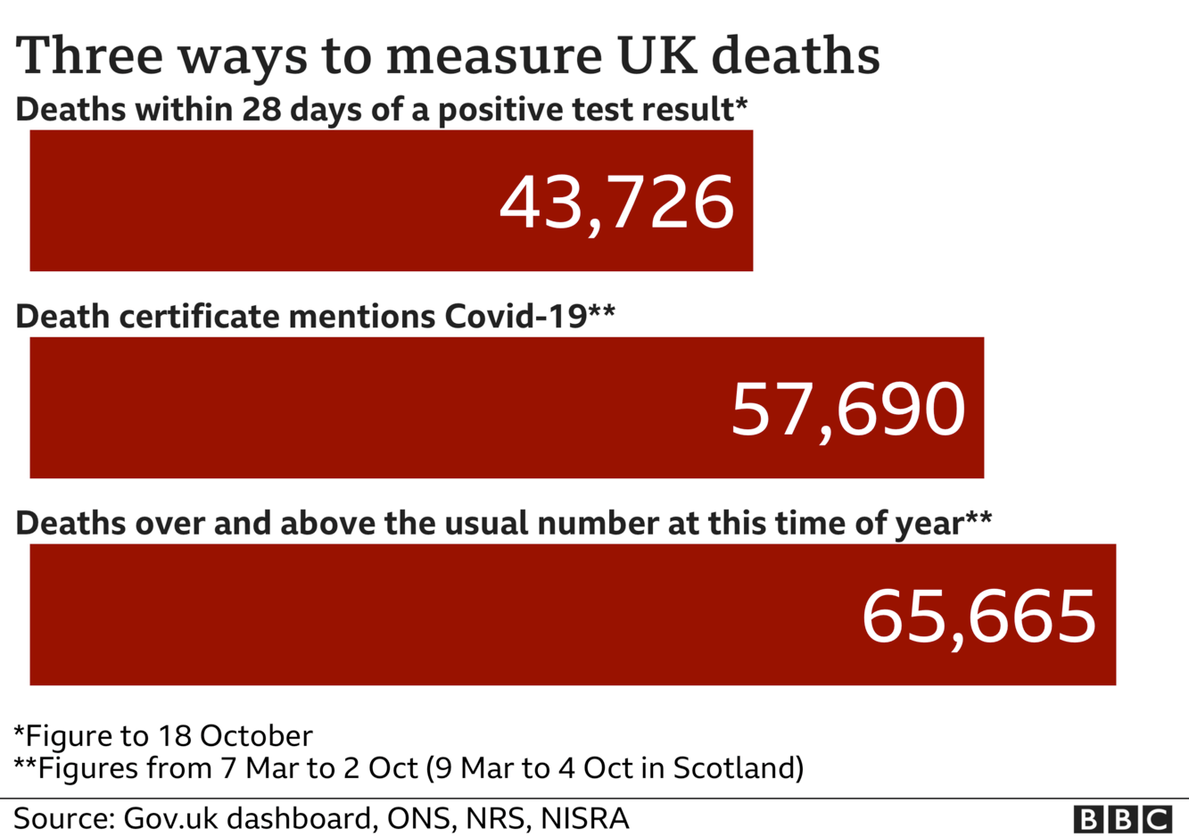 Chart showing the three different death totals, 43,726 according to government statistics, 57,690 include all deaths where coronavirus was mentioned on death certificates and 65,665 includes all excess deaths over and above the normal for the time of year