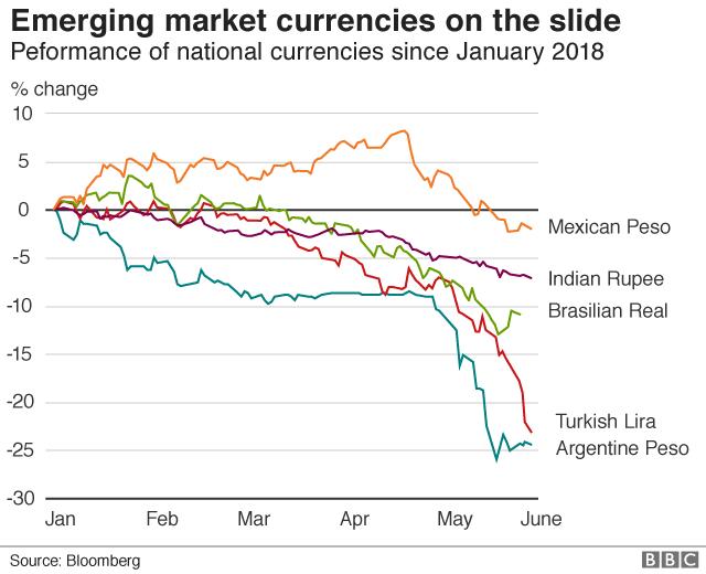 Emerging market currencies on the slide