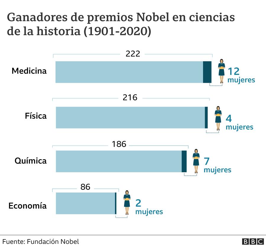 Gráfico con ganadores del Nobel en ciencias de la historia