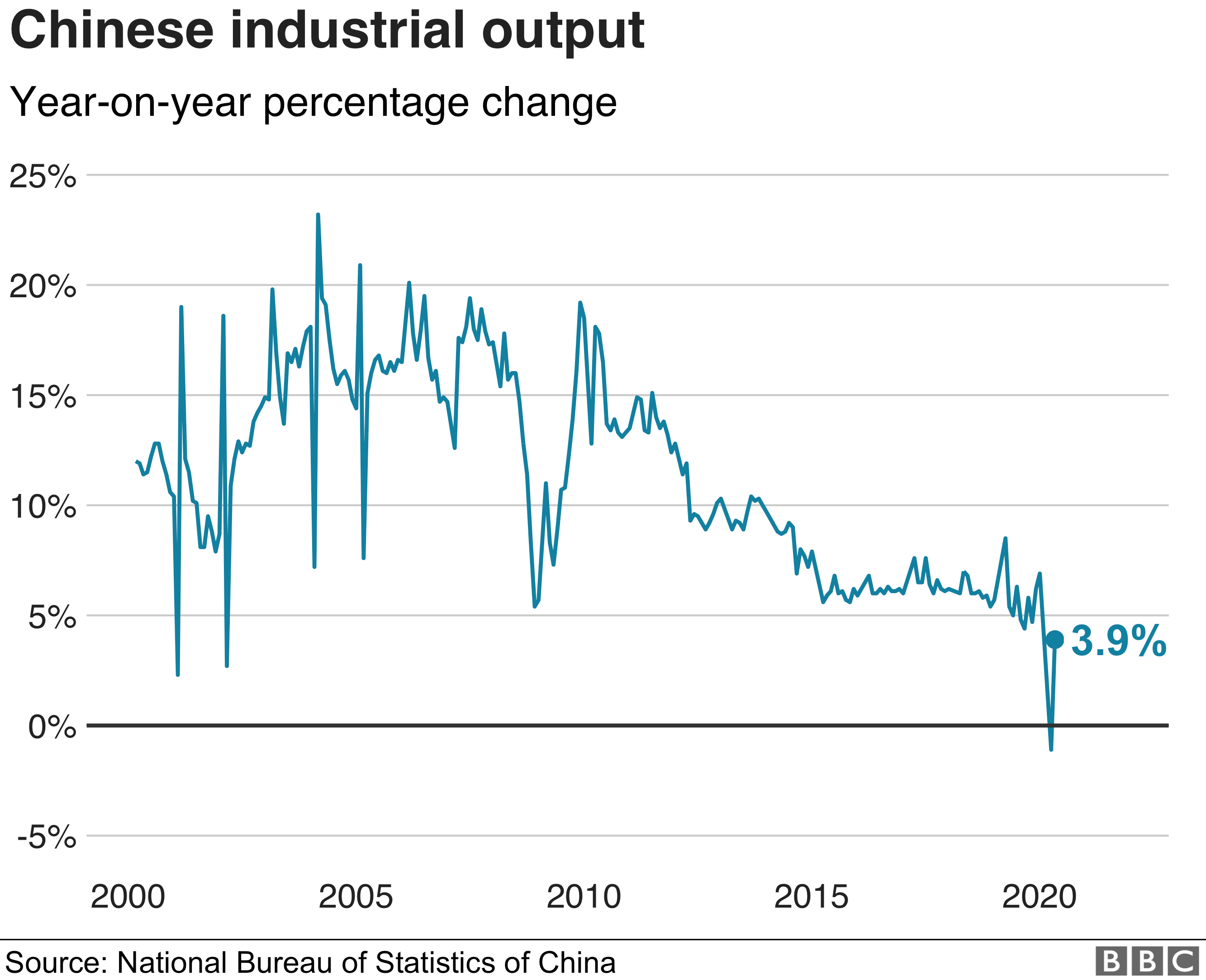 Chinese industrial output graph
