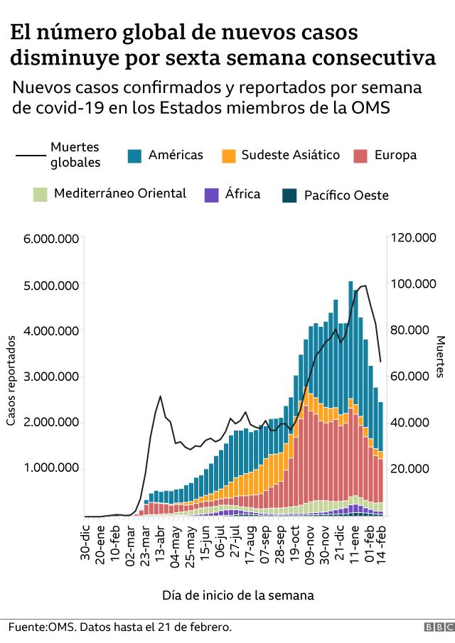 Gráfico casos y muertes globales