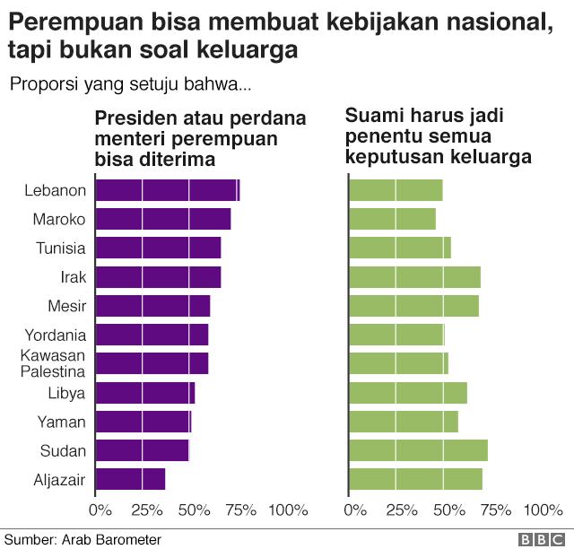 Grafik menunjukkan bahwa kebanyakan orang berpikir bahwa perempuan sebagai kepala negara bisa diterima, tapi berpikir bahwa suami harus menjadi penentu dalam keputusan keluarga.