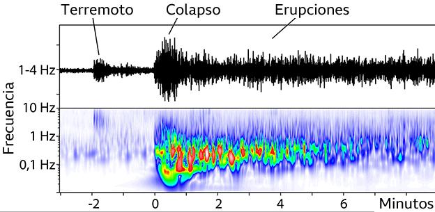 gráfico, un pequeño terremoto sucede 2 minutos antes de un tsunami