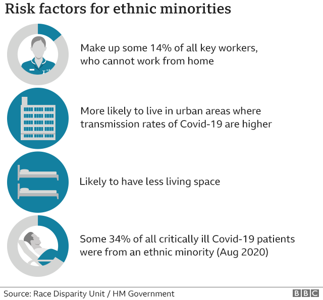 Risk factors identified for ethnic minorities. Minorities make up some 14% of all key workers, who cannot work from home. They are more likely to live in urban areas where transmission rates of Covid-19 are higher. Ethnic minorities are more likely to have less living space. Some 34% of all critically-ill Covid-19 patients were from an ethnic minority in August 2020.