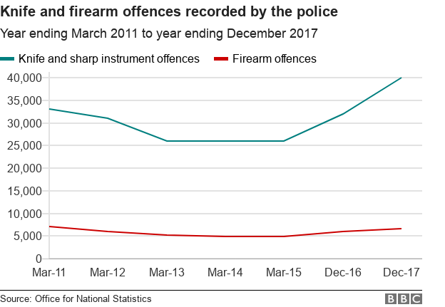 Line chart showing rising knife and gun crime