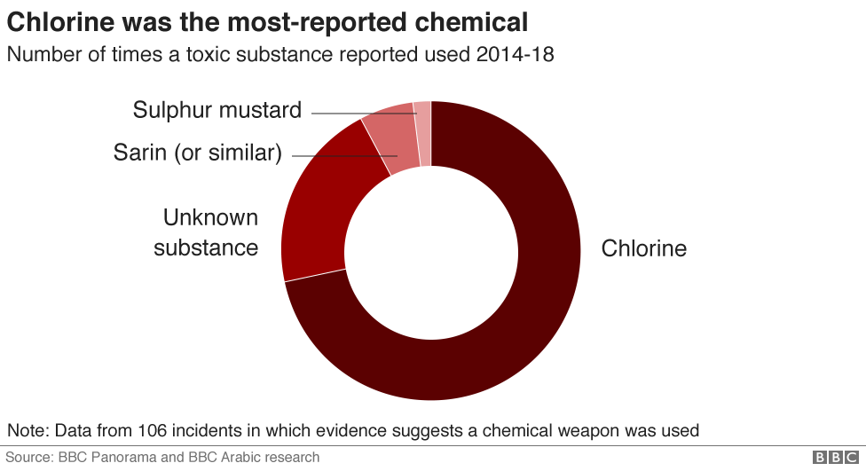 Chart showing how chlorine was the most-reportedly used chemical