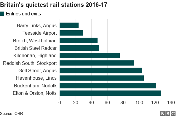 Figures for quietest rail stations