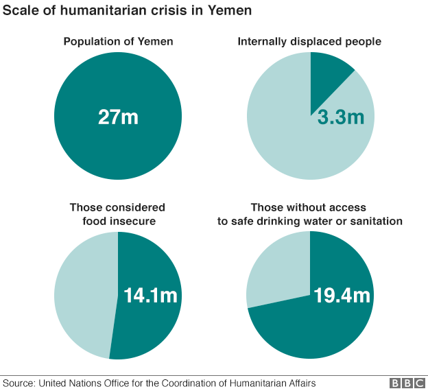 Charts showing scale of humanitarian crisis in Yemen