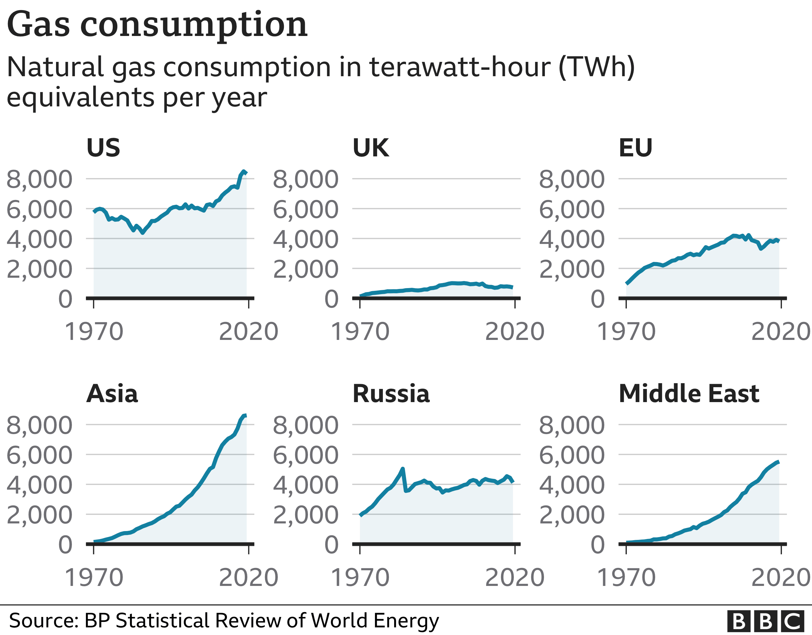 Charts showing rising gas demand in various regions