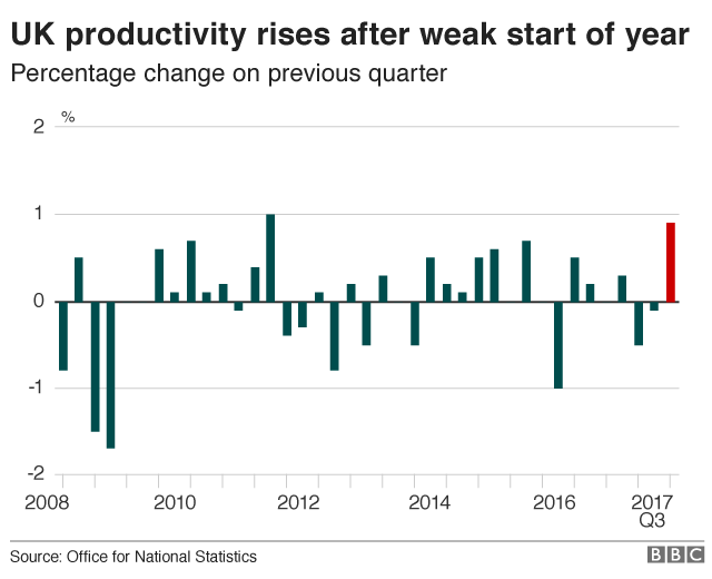 UK productivity since 2008