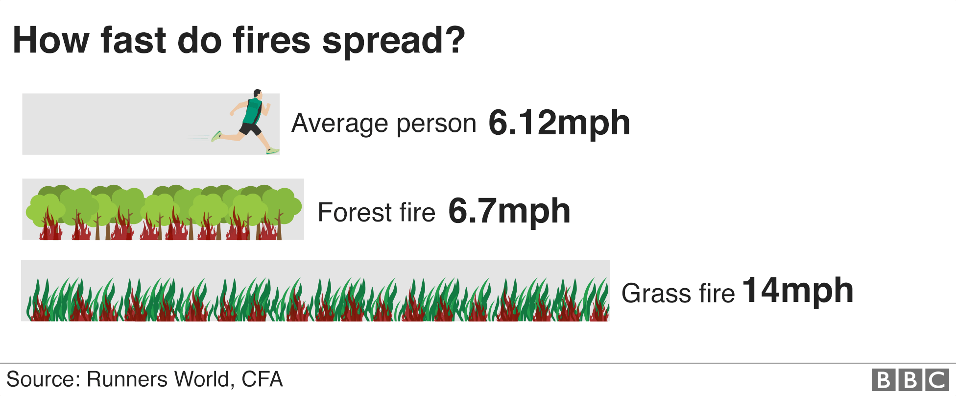 Graphic: How fast do fires spread?