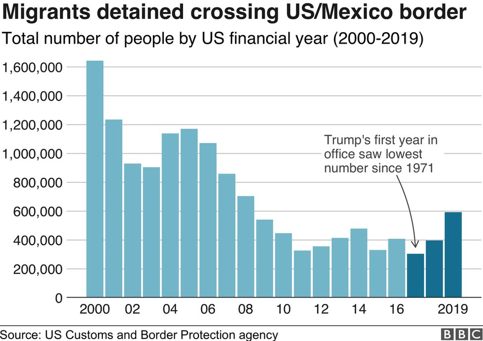 Chart showing apprehensions on US-Mexico border