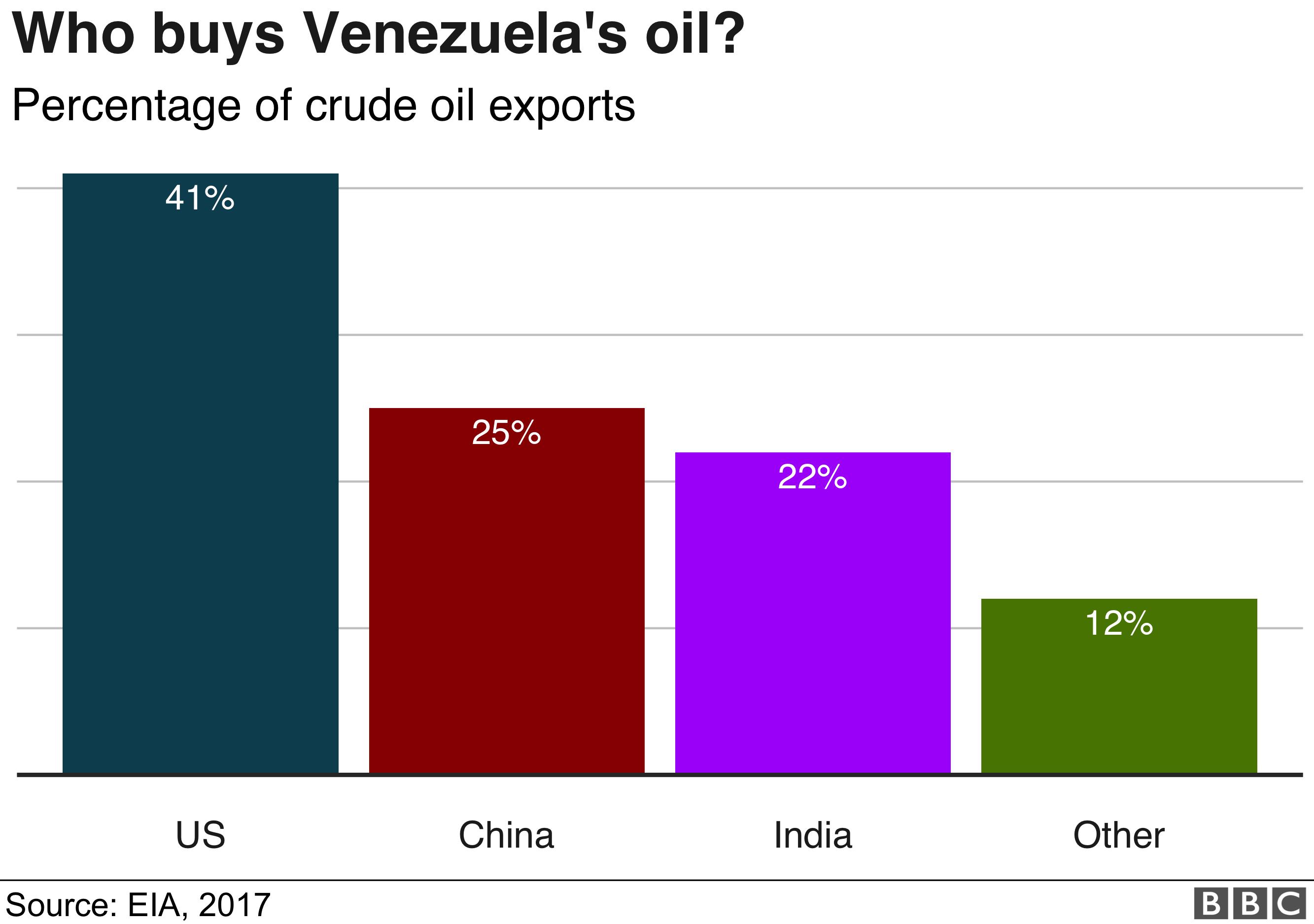 Chart showing destination of Venezuela's oil