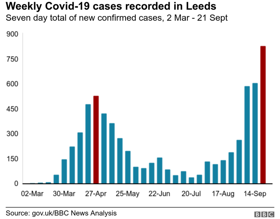 Covid-19 cases in Leeds