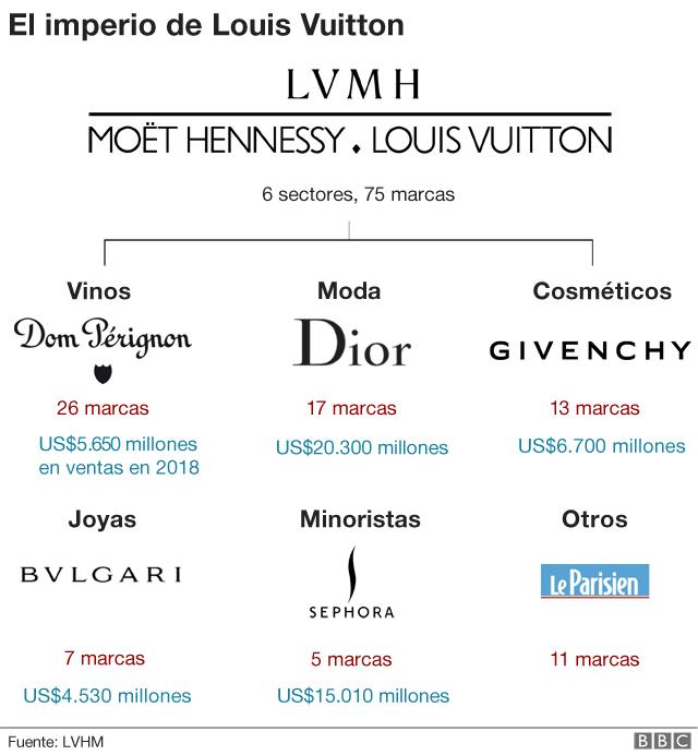 Gráfico marcas y sectores LVMH