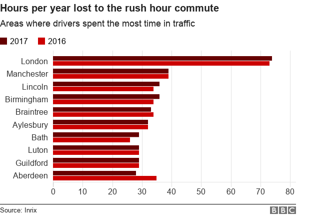 Chart showing areas with the most hours lost to the rush hour commute