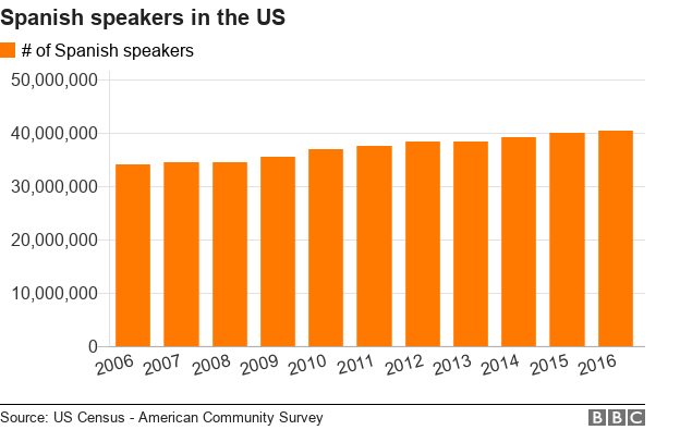 Chart showing number of Spanish speakers in the US over time