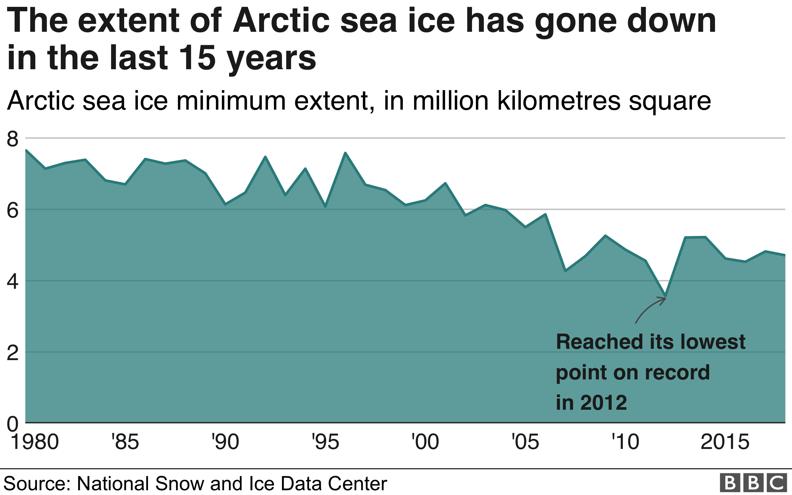 Sea ice extent is much lower than in 1980. It reached its lowest level in 2012