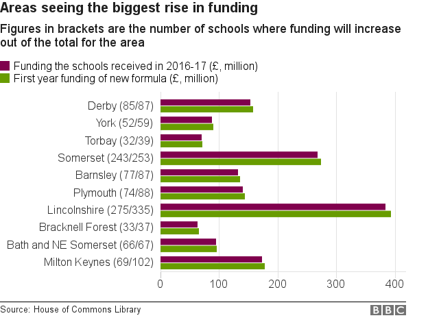 Areas seeing a rise in funding