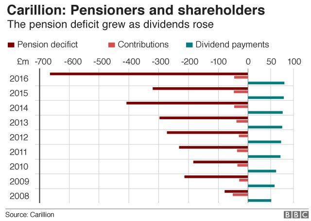 Carillion pensions graphic