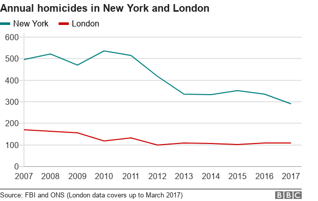 Line graph showing falling homicides in New York and London
