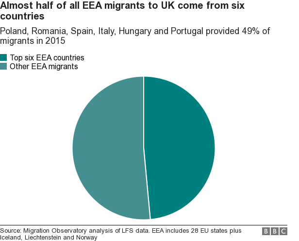 Chart showing almost half of all EEA migrants come to the UK from six countires