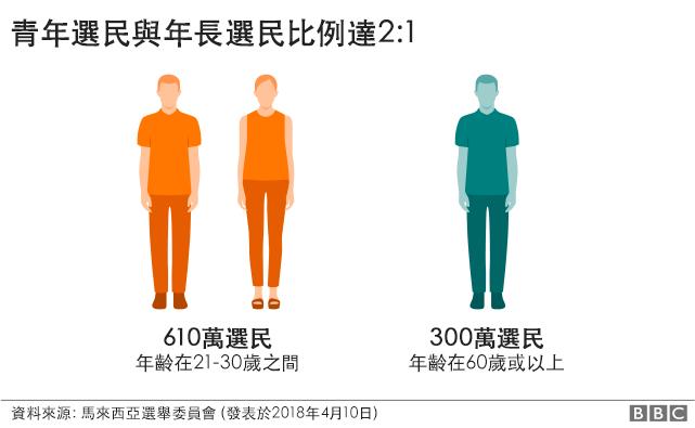 圖表:馬來西亞大選青年選民與年長選民比例